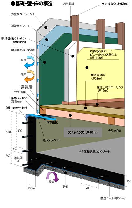 基礎・壁・床の構造