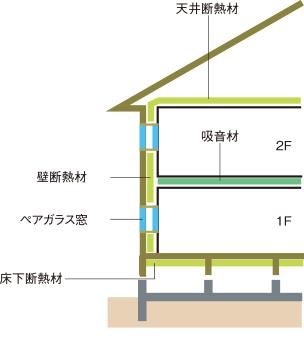 遮熱・断熱の家 構造 壁断熱材・天井断熱材・床断熱材